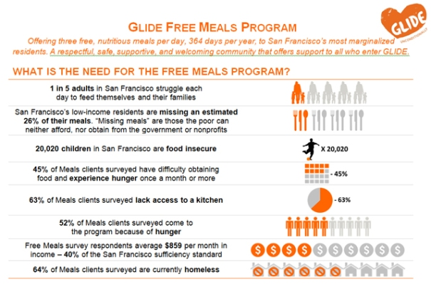As an intern and volunteer, Paige helped create compelling infographics, such as this one illustrating GLIDE's Daily Free Meals Program
